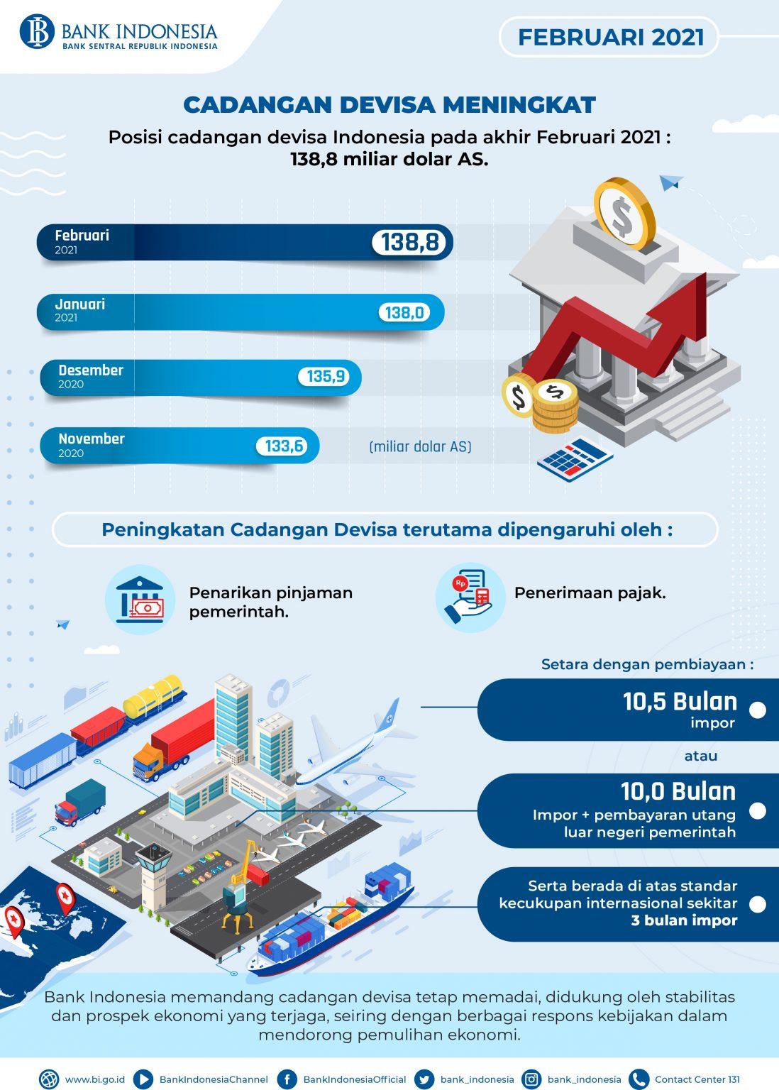 Cadangan Devisa Februari 2021 Meningkat ke USD138,8 Miliar ...
